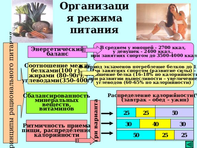 Принципы рационального питания Три варианта Организация режима питания В среднем у юношей - 2700 ккал, у девушек - 2400 ккал., при занятиях спортом до 3500-4000 ккал Энергетический баланс В период экзаменов потребление белков до 120 г, При занятиях спортом (развитие силы) – повышение белка (16-18% по калорийности), при развитии выносливости – увеличение углеводов (60-65% по калорийности) Соотношение между белками(100 г), жирами (80-90г), углеводами(350-400г) Распределение калорийности(%) (завтрак – обед – ужин) Сбалансированность минеральных веществ, витаминов Ритмичность приема пищи, распределение калорийности