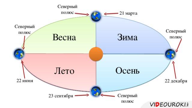 Северный полюс 21 марта Северный полюс Северный полюс Зима Весна Осень Лето 22 июня 22 декабря Северный полюс 23 сентября