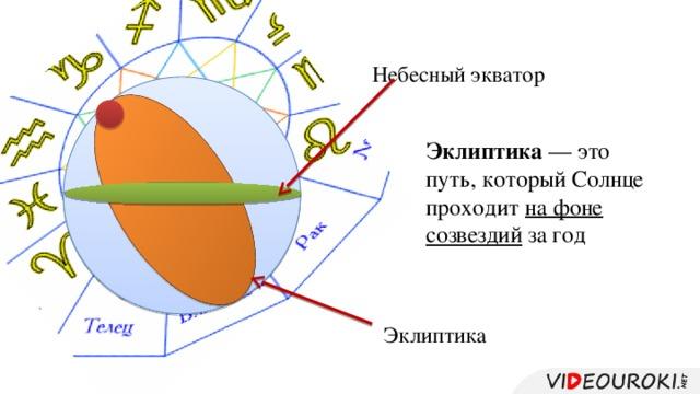 Небесный экватор Эклиптика — это путь, который Солнце проходит на фоне созвездий за год Эклиптика
