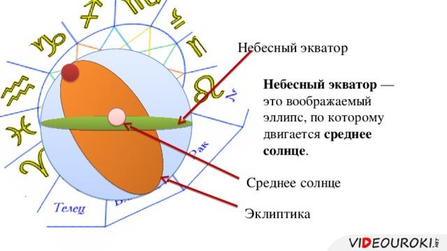 Небесный экватор Небесный экватор — это воображаемый эллипс, по которому двигается среднее солнце . Среднее солнце Эклиптика