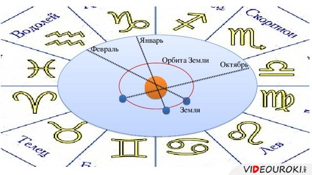 Январь Февраль Орбита Земли Октябрь Земля