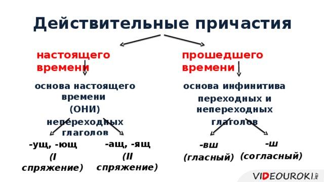Действительные причастия настоящего времени прошедшего времени основа настоящего времени основа инфинитива (ОНИ) переходных и непереходных непереходных глаголов глаголов -ш (согласный) - ащ, -ящ (II спряжение) - ущ, -ющ (I спряжение) -вш (гласный)
