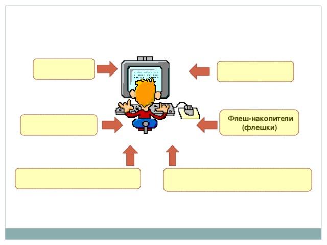 Дискеты Веб-страницы  Электронная почта Флеш-накопители (флешки) Системы обмена мгновенными сообщениями Интернет и локальные сети
