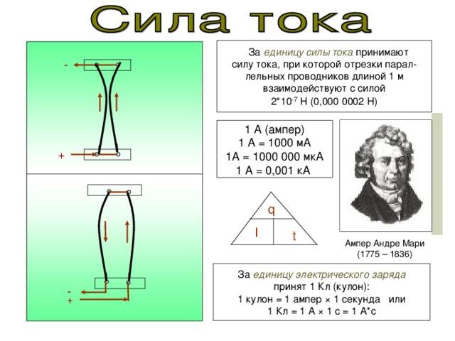 За единицу силы тока принимают силу тока, при которой отрезки парал- лельных проводников длиной 1 м взаимодействуют с силой 2*10 -7 Н (0,000 0002 Н) - 1 А (ампер) 1 А = 1000 мА 1А = 1000 000 мкА 1 А = 0,001 кА + q I t Ампер Андре Мари (1775 – 1836) За единицу электрического заряда принят 1 Кл (кулон): 1 кулон = 1 ампер × 1 секунда или 1 Кл = 1 А × 1 с = 1 А*с - +