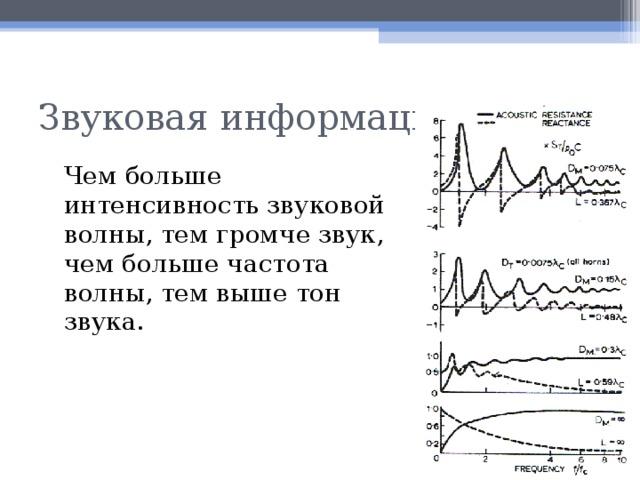 Звуковая информация  Чем больше интенсивность звуковой волны, тем громче звук, чем больше частота волны, тем выше тон звука.