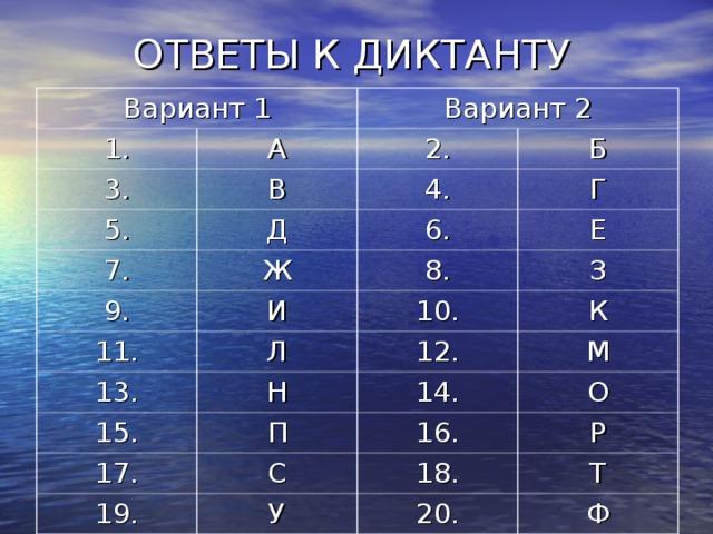 ОТВЕТЫ К ДИКТАНТУ Вариант 1 1. Вариант 2 А 3. 2. В 5. 7. Б 4. Д 9. Ж Г 6. Е 8. И 11. 10. З Л 13. К 15. 12. Н 17. П 14. М О 16. С 19. Р 18. У Т 20. Ф