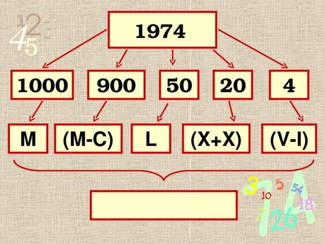 1974  4 20 50 900 1000 (X+X) L (M-C) M (V-I)