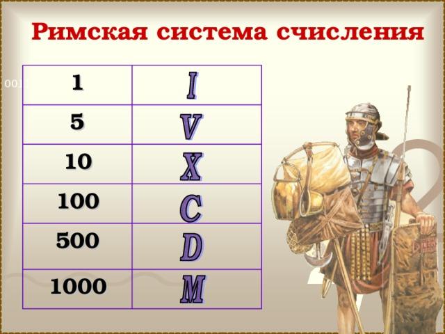 Римская система счисления 1  5  10  100 500    1000