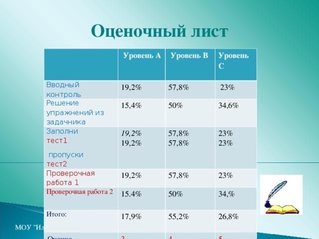 Оценочный лист  Уровень А Вводный контроль  Уровень В  19,2% Решение упражнений из задачника 15,4% Уровень С  57,8% Заполни  тест1  пропуски тест2 19,2 % 19,2%  23% Проверочная работа 1 50% 34,6% 19,2% Проверочная работа 2 57,8% 57,8% 15.4% 23% 23% 57,8% Итого: 23% 50% 17,9% Оценка 34,% 3 55,2% 4 26,8% 5 МОУ