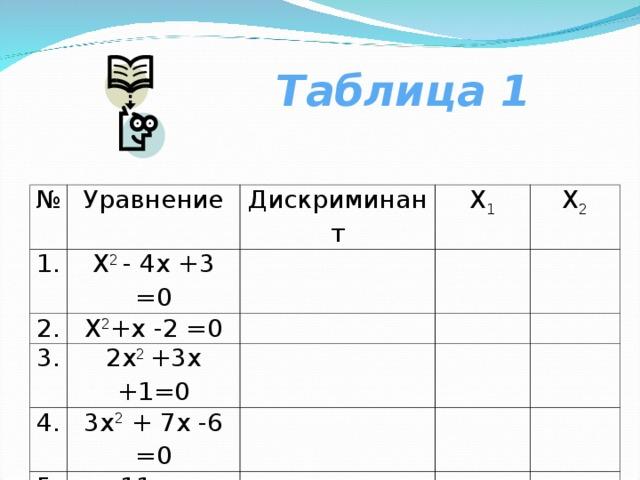 Таблица 1 № Уравнение 1. Х 2 - 4х +3 =0 2. Дискриминант Х 1 Х 2 +х -2 =0 3. Х 2 2х 2 +3х +1=0 4. 3х 2 + 7х -6 =0 5. 11х – 4х 2 +3=0
