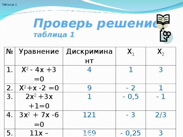 Таблица 1. Проверь решение таблица 1 № Уравнение 1. Х 2 - 4х +3 =0 Дискриминант 2. Х 2 +х -2 =0 Х 1 3. 4 Х 2 2х 2 +3х +1=0 9 1 4. - 2 3х 2 + 7х -6 =0 5. 1 3 121 - 0,5 11х – 4х 2 +3=0 1 - 3 169 - 1 2/3 - 0,25 3 Шпилёва Е.В