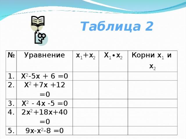 Таблица 2 № Уравнение 1. Х 2 -5х + 6 =0 2. х 1 +х 2 Х 1 ∙х 2 Х 2 +7х +12 =0 3. Корни х 1 и х 2 Х 2 - 4х -5 =0 4. 2х 2 +18х+40 =0 5. 9х-х 2 -8 =0