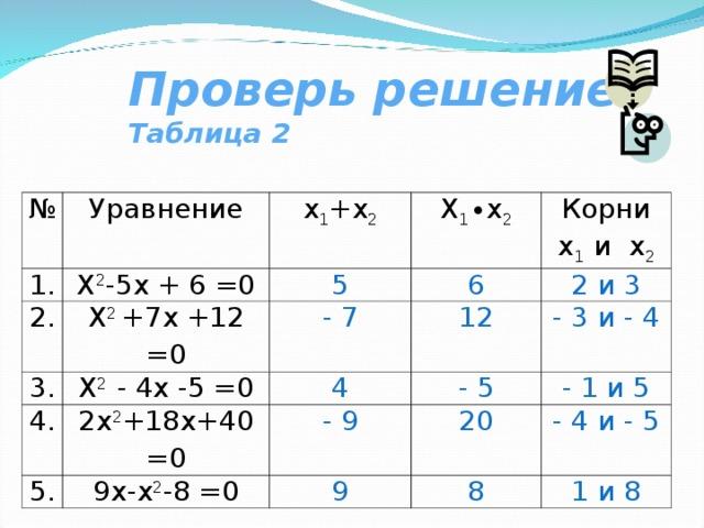 Проверь решение Таблица 2 № Уравнение 1. 2. х 1 +х 2 Х 2 -5х + 6 =0 Х 1 ∙х 2 Х 2 +7х +12 =0 3. 5 Х 2 - 4х -5 =0 6 Корни х 1 и х 2 4. - 7 12 2х 2 +18х+40 =0 4 5. 2 и 3 - 3 и - 4 - 5 - 9 9х-х 2 -8 =0 20 - 1 и 5 9 - 4 и - 5 8 1 и 8
