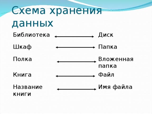 Схема хранения данных Библиотека Шкаф Диск Полка Папка Книга Вложенная папка Название книги Файл Имя файла