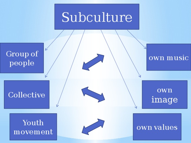 Subculture Group  of  people own music own  image Collective own  values Youth movement