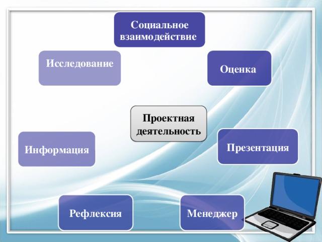 Социальное взаимодействие Оценка Исследование Проектная деятельность Презентация Информация Менеджер Рефлексия