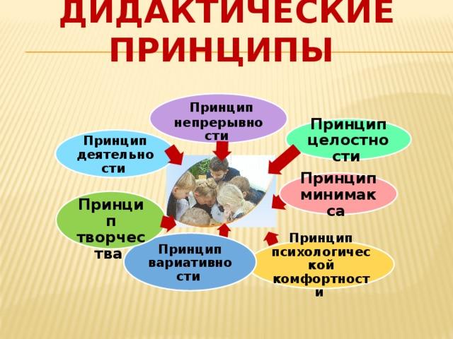 Дидактические принципы    Принцип непрерывности Принцип целостности  Принцип деятельности  Принцип минимакса   Принцип творчества  Принцип вариативности  Принцип психологической комфортности