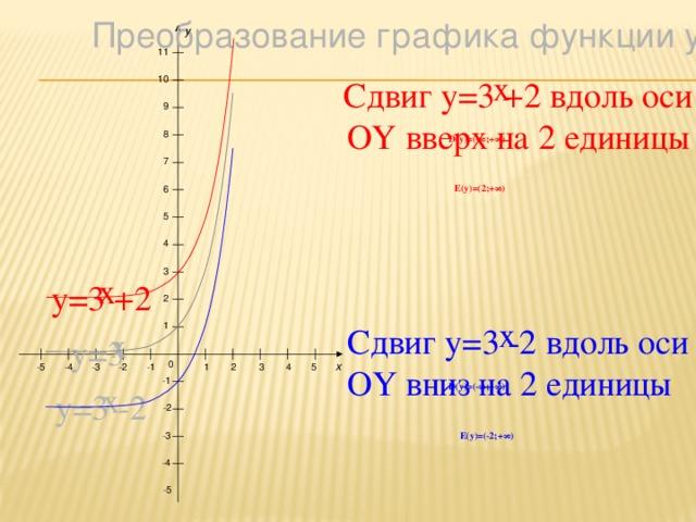 x Преобразование графика функции y=a y 11 x Сдвиг y=3 +2 вдоль оси OY вверх на 2 единицы 10 9 8 D(y)=(-∞;+∞) 7 E(y)=(2;+∞) 6 5 4 3 x y=3 +2 2 x Сдвиг y=3 -2 вдоль оси OY вниз на 2 единицы 1 x y=3 0 x 1 -4 -5 2 3 4 5 -1 -2 -3 -1 D(y)=(-∞;+∞) x y=3 -2 -2 E(y)=(-2;+∞) -3 -4 -5