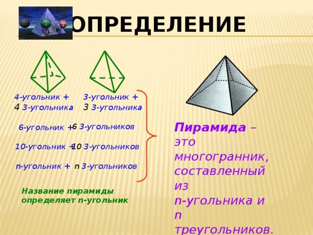 ОПРЕДЕЛЕНИЕ 4-угольник + 3-угольник + 4 3-угольника 3 3-угольника Пирамида – это многогранник, составленный из n-угольника и n треугольников. 6 3-угольников 6-угольник + 10 3-угольников 10-угольник + n-угольник + n 3-угольников Название пирамиды определяет n-угольник