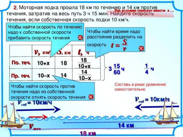v соб  =  10км/ч  v соб = 10км/ч  v теч 14 км 18 км  2. Моторная лодка прошла 18 км по течению и 14 км против течения, затратив на весь путь 3 ч 15 мин. Найдите скорость течения, если собственная скорость лодки 10 км/ч. Это условие поможет ввести х … Пусть v теч  =  x Чтобы найти скорость по течению надо к собственной скорости прибавить скорость течения Чтобы найти время надо расстояние разделить на скорость  S t = v  S , v, t, км/ч ч   км 18 По. теч. 10+ х 18 1 15 10+х 3 ч ч 4 14 60 14 10– х Пр. теч. 10–х Составь и реши уравнение самостоятельно Чтобы найти скорость против течения надо из собственной скорости отнять скорость течения Глава III , 9 класс. 9.2 Физика . Задача 9. 2 .35 Бродский И.Л., Видус А.М., Коротаев А.Б. Сборник текстовых задач по математике ля профильных классов. 7-11 классы/ Под ред. И.Л. Бродского. М.: АРКТИ, 2004. – 140с.  11