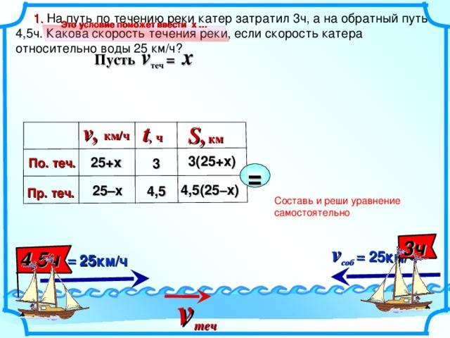 v соб  =  25 км/ч  v соб = 25км/ч  v теч  1. На путь по течению реки катер затратил 3ч, а на обратный путь 4,5ч. Какова скорость течения реки, если скорость катера относительно воды 25 км/ч? Это условие поможет ввести х … Пусть v теч  =  x v, t , S, км/ч ч км 3 ( 25+ х) 25+ х По. теч. 3 = 4,5 ( 25 – х) 25– х 4,5 Пр. теч.  Составь и реши уравнение самостоятельно Глава III , 9 класс. 9.2 Физика . Задача 9. 2 . 1 Бродский И.Л., Видус А.М., Коротаев А.Б. Сборник текстовых задач по математике ля профильных классов. 7-11 классы/ Под ред. И.Л. Бродского. М.: АРКТИ, 2004. – 140с. 3 ч 4,5 ч 10