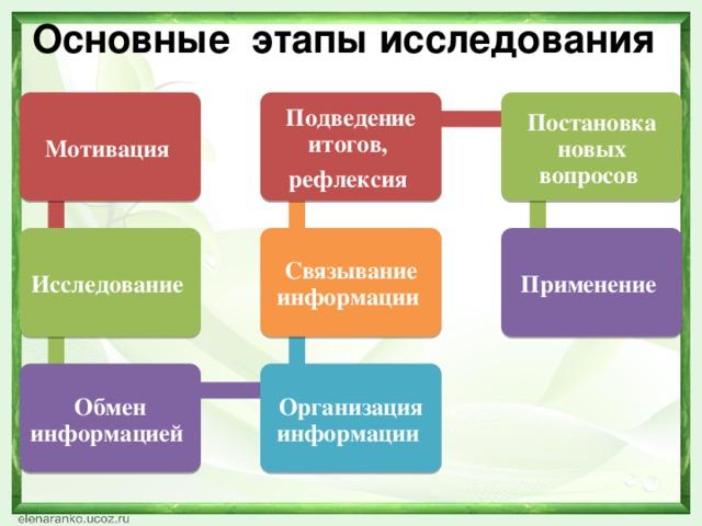 Основные этапы исследования Мотивация  Постановка новых вопросов Подведение итогов, рефлексия  Применение  Связывание информации  Исследование  Обмен информацией  Организация информации