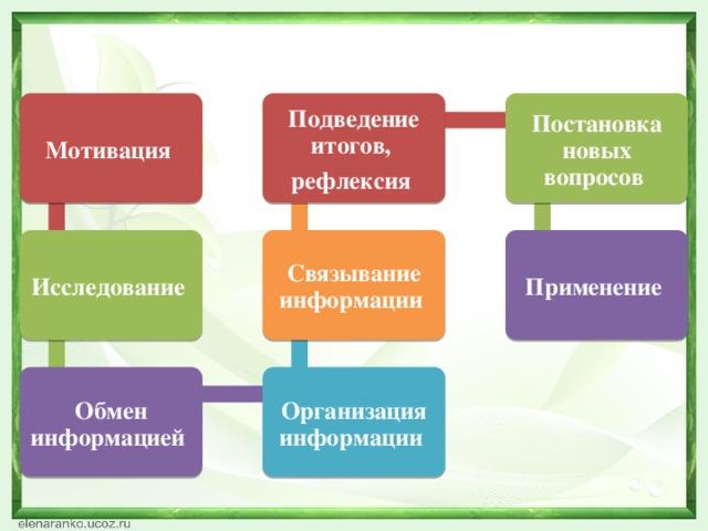 Мотивация  Подведение итогов, Постановка новых вопросов рефлексия  Исследование  Связывание информации  Применение  Обмен информацией  Организация информации
