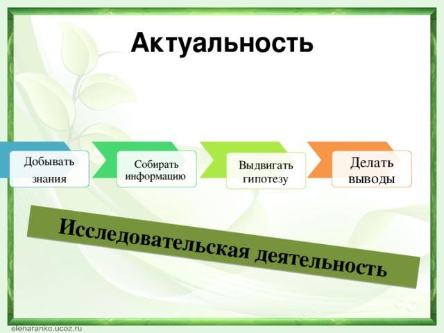 Исследовательская деятельность Актуальность Добывать Собирать информацию Делать выводы знания Выдвигать гипотезу