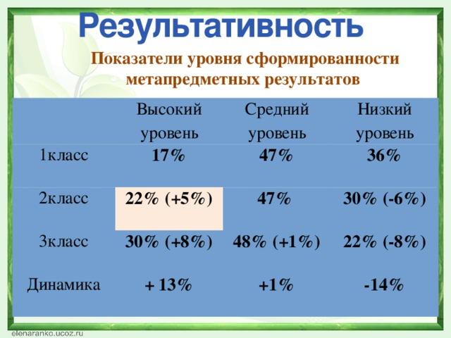 Результативность  Показатели уровня сформированности метапредметных результатов  Высокий уровень 1класс 17% 2класс Средний уровень Низкий уровень 47% 22% (+5%) 3класс 36% 30% (+8%) Динамика 47% 48% (+1%) + 13% 30% (-6%) 22% (-8%) +1% -14%