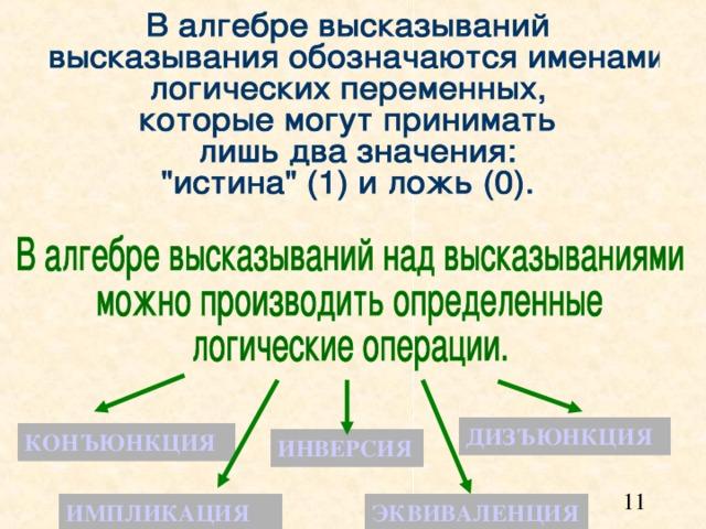 ДИЗЪЮНКЦИЯ  КОНЪЮНКЦИЯ  ИНВЕРСИЯ ИМПЛИКАЦИЯ ЭКВИВАЛЕНЦИЯ