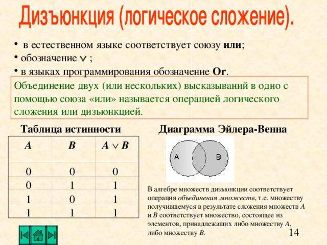 в естественном языке соответствует союзу или ;   обозначение  ;  в языках программирования обозначение O r .