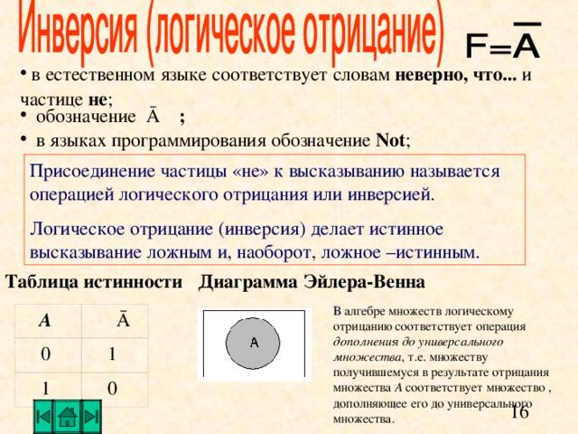 в естественном языке соответствует словам неверно, что... и частице не ;  обозначение Ā  ;   в языках программирования обозначение  N ot ;