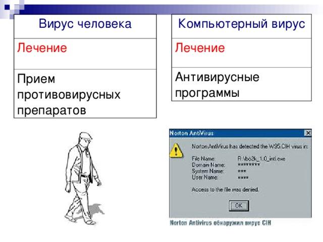 Вирус человека Компьютерный вирус Лечение Лечение Прием противовирусных препаратов Антивирусные программы