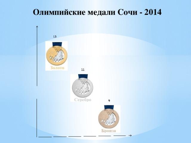 Олимпийские медали Сочи - 2014