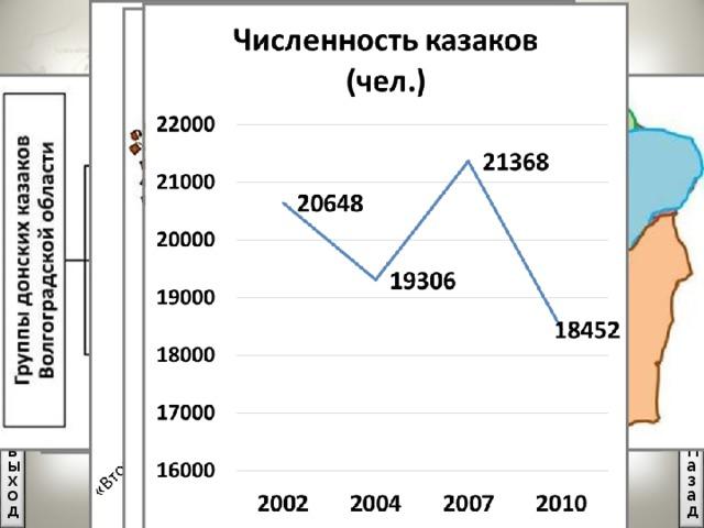 Казаки Волгоградской области 20648 казаков. Кликните на уменьшенную диаграмму или скругленный прямоугольник – откроется увеличенное изображение, кликнув на которое оно закроется. Возврат по управляющей кнопке «назад». Назад выход Карта Схема 3
