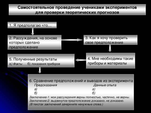Самостоятельное проведение учениками экспериментов для проверки  теоретических прогнозов 1. Я предполагаю что… 2. Рассуждения, на основе которых сделано предположение 3. Как я хочу проверить свое предположение 4. Мне необходимы такие приборы и материалы  5. Полученные результаты а ) Факты  б)  показания приборов  6. Сравнение предположений и выводов из эксперимента  Предсказания Данные опыта  а) а)  б) б) Заключение-1:  мои рассуждения верны полностью, частично, не верны. Заключение-2: выдвинутое предположение доказано, не доказано. (В текстах заключений зачеркните ненужные слова.)
