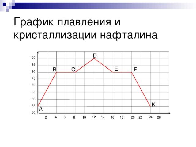 График плавления и кристаллизации нафталина t,˚C D 90 85 E F С В 80 75 70 65 60 K 55 А 50 t, мин 12 6 24 4 2 10 22 18 16 14 20 8 26