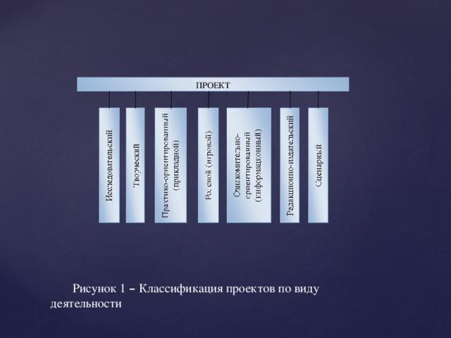 ПРОЕКТ Рисунок 1 – Классификация проектов по виду деятельности