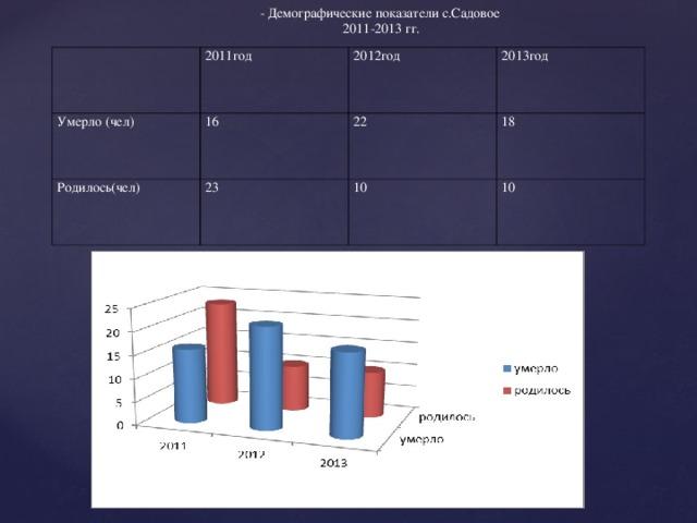 - Демографические показатели с.Садовое 2011-2013 гг.  2011год Умерло (чел) 2012год 16 Родилось(чел) 2013год 22 23 18 10 10