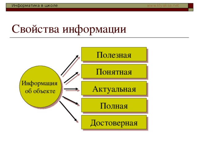 Свойства информации Полезная Понятная Информация  об объекте Актуальная Полная Достоверная