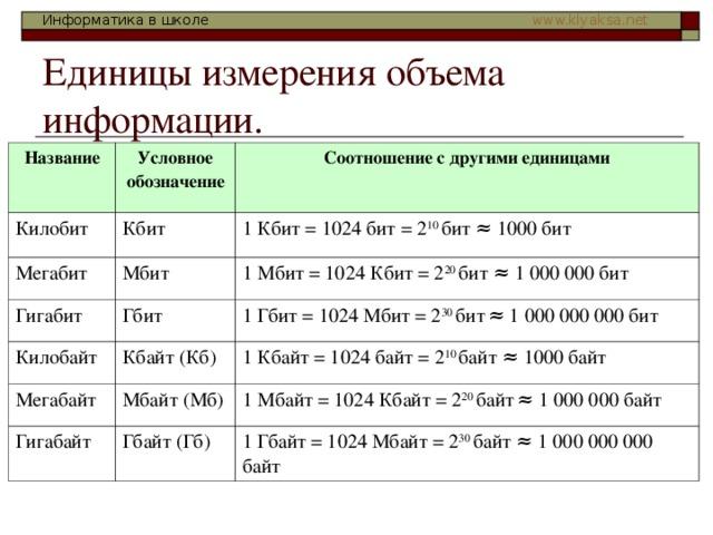 Единицы измерения объема информации. Название Условное обозначение Килобит Соотношение с другими единицами Кбит Мегабит Мбит 1 Кбит = 1024 бит = 2 10 бит ≈ 1000 бит Гигабит Килобайт Гбит 1 Мбит = 1024 Кбит = 2 20 бит ≈ 1 000 000 бит Кбайт (Кб) 1 Гбит = 1024 Мбит = 2 30 бит  ≈ 1 000 000 000 бит Мегабайт 1 Кбайт = 1024 байт = 2 10 байт ≈ 1000 байт Мбайт (Мб) Гигабайт Гбайт (Гб) 1 Мбайт = 1024 Кбайт = 2 20 байт  ≈ 1 000 000 байт 1 Гбайт = 1024 Мбайт = 2 30 байт ≈ 1 000 000 000 байт