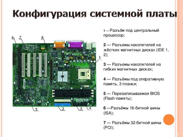 1 — Разъём под центральный процессор; 2 — Разъемы накопителей на жёстких магнитных дисках (IDE 1, 2); 3 — Разъемы накопителей на гибких магнитных дисках; 4 — Разъёмы под оперативную память, 3 планки; 5 — Перезаписываемая BIOS (Flash-память); 6 —Разъёмы 16-битной шины (ISA);  7 — Разъёмы 32-битной шины (PCI);