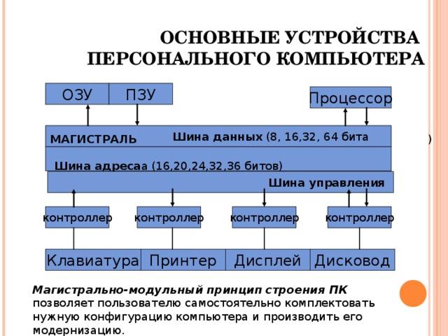 ОСНОВНЫЕ УСТРОЙСТВА  ПЕРСОНАЛЬНОГО КОМПЬЮТЕРА ОЗУ ПЗУ Процессор Шина данных (8, 16,32, 64 бита МАГИСТРАЛЬ )   Шина адреса а (16,20,24,32,36 битов) Шина управления контроллер контроллер контроллер контроллер Дисковод Дисплей Принтер Клавиатура Магистрально-модульный принцип строения ПК позволяет пользователю самостоятельно комплектовать нужную конфигурацию компьютера и производить его модернизацию.