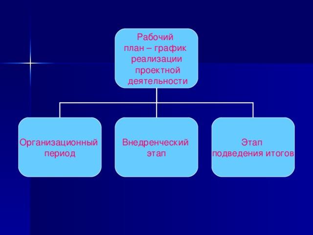 Рабочий план – график  реализации  проектной  деятельности Организационный период Внедренческий этап Этап подведения итогов