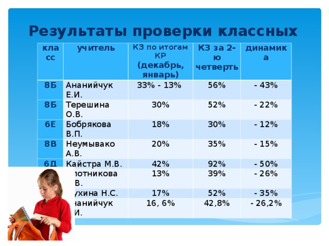 Результаты проверки классных журналов класс учитель 8Б 8Б КЗ по итогам КР (декабрь, январь) Ананийчук Е.И. Терешина О.В. 33% - 13% КЗ за 2-ю четверть 6Е 56% 8В Бобрякова В.П. динамика 30% 18% - 43% Неумывако А.В. 52% 6Д 20% 30% - 22% Кайстра М.В. 6Е - 12% 35% 42% Плотникова Л.В. 6Е - 15% Мухина Н.С. 92% 13% 7Б Ананийчук Е.И. 39% 17% - 50% 52% - 26% 16, 6% - 35% 42,8% - 26,2%