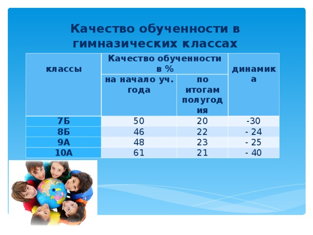 Качество обученности в гимназических классах  классы Качество обученности в % на начало уч. года 7Б 8Б  динамика по итогам полугодия 50 46 20 9А -30 22 48 10А - 24 61 23 - 25 21 - 40
