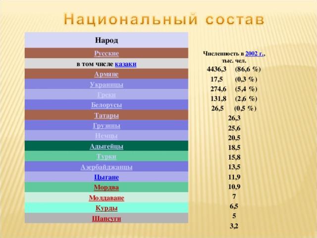 Народ Русские в том числе казаки Армяне Украинцы Греки Белорусы Татары Грузины Немцы Адыгейцы Турки Азербайджанцы Цыгане Мордва Молдаване Курды Шапсуги Численность в 2002 г. ,  тыс. чел. 4436,3 (86,6%) 17,5 (0,3%) 274,6 (5,4%) 131,8 (2,6%) 26,5 (0,5%) 26,3 25,6 20,5 18,5 15,8 13,5 11,9 10,9 7 6,5 5 3,2