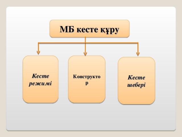 МБ кесте құру Конструктор Кесте режим і Кесте шебер і