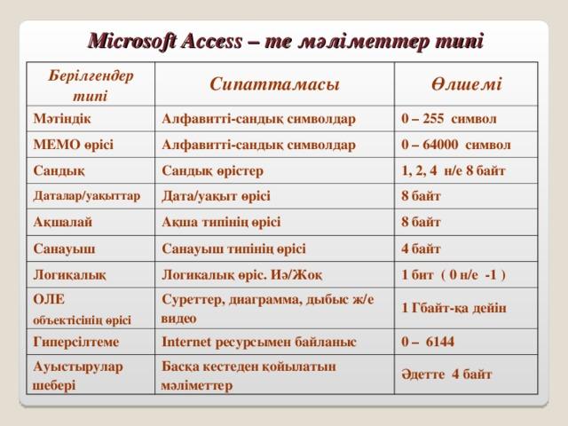 Microsoft Access – те м әліметтер типі Берілгендер типі Мәтіндік Сипаттамасы Өлшемі Алфавитті-сандық символдар МЕМО өрісі 0 – 255 символ Алфавитті-сандық символдар Сандық 0 – 64000 символ Сандық өрістер Даталар/уақыттар 1, 2, 4 н/е 8 байт Дата/уақыт өрісі Ақшалай Санауыш Ақша типінің өрісі 8 байт 8 байт Санауыш типінің өрісі Логиқалық 4 байт Логикалық өріс. Иә/Жоқ ОЛЕ объектісінің өрісі 1 бит ( 0 н/е -1 ) Гиперсілтеме Суреттер, диаграмма, дыбыс ж/е видео 1 Гбайт-қа дейін Internet ресурсымен байланыс Ауыстырулар шебері 0 – 6144 Басқа кестеден қойылатын мәліметтер Әдетте 4 байт