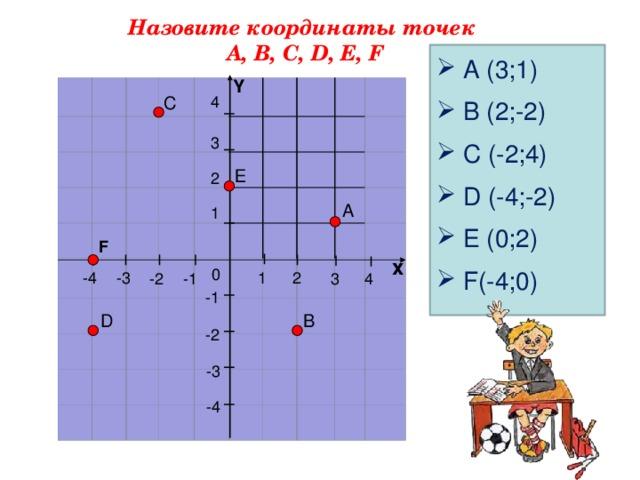 Назовите координаты точек А, В, С, D, Е, F   A (3;1)  B (2;-2)  C (-2;4)  D (-4;-2)  E (0;2)  F(-4;0) Y                                                                                          С 4 3 Е 2 А 1 F х 0 -4 -3 2 1 -2 -1 3 4 -1 В D -2 -3 -4